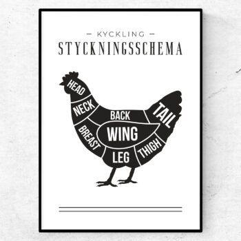Styckningsschema poster kyckling